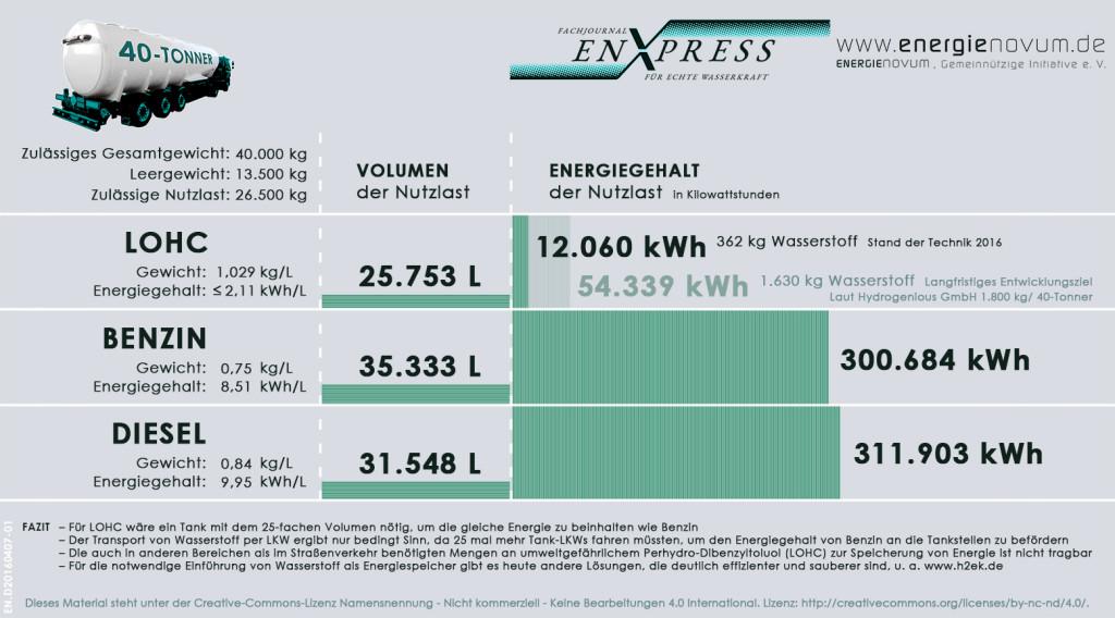 enXpress_Diagramm-20160407-01_LOHC-Massen-Giftstoff