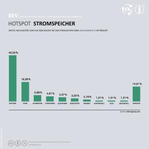 Balkendiagramm: Ganz Links Batterie 43,25%. Als nächstes Stahl 18,38%. Dann Aluminium mit 5,69% etc.