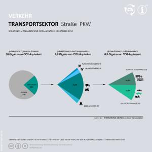 Diagramm, das den Anteil an Kraftfahrzeugen aufschlüsselt.