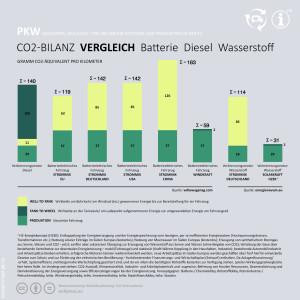 Diagramm: Vergleich der unterschiedlichen Fahrzeugantriebe hinsichtlich CO2-Ausstoß.
