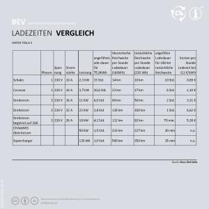 Tabelle mit Zeiten und Beträgen bei unterschiedlichen Ladevarianten.
